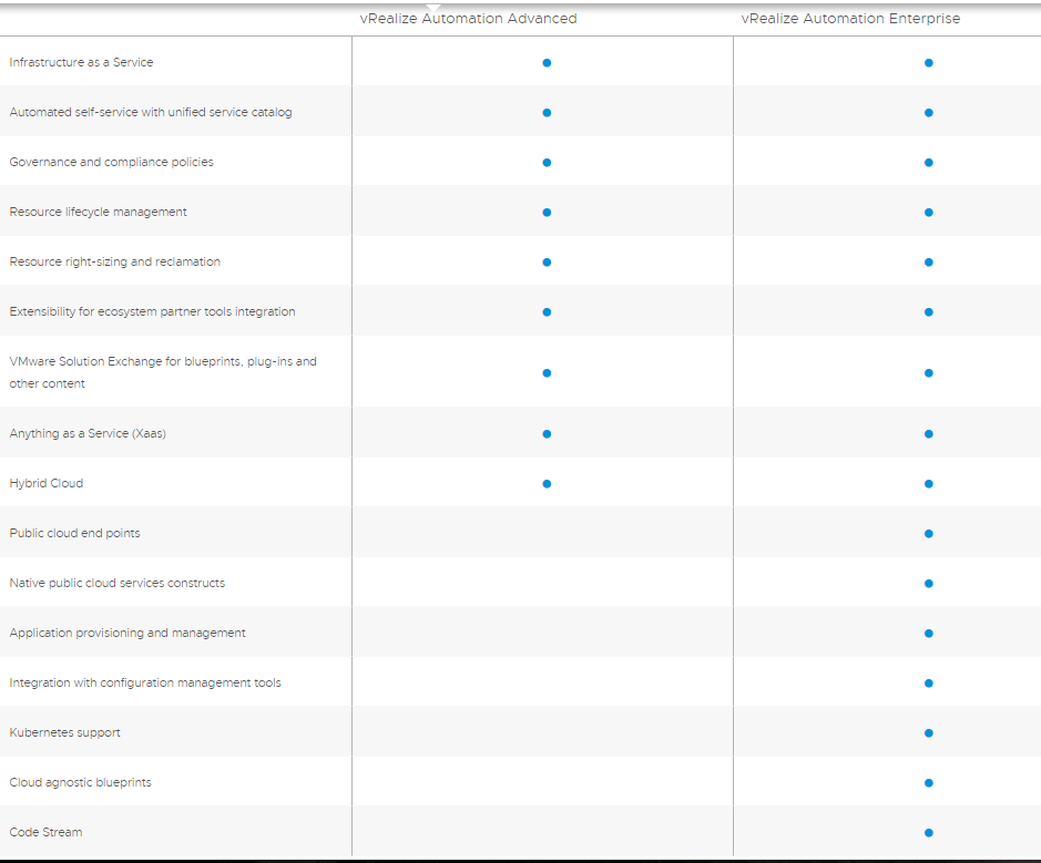 vRealize Automation 8- Identifying Important Gaps in Features, Functionalities, and Integrations 1
