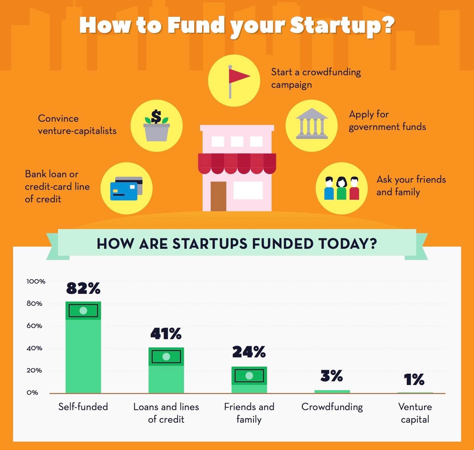 How to Fund Your Startup as an Entrepreneur