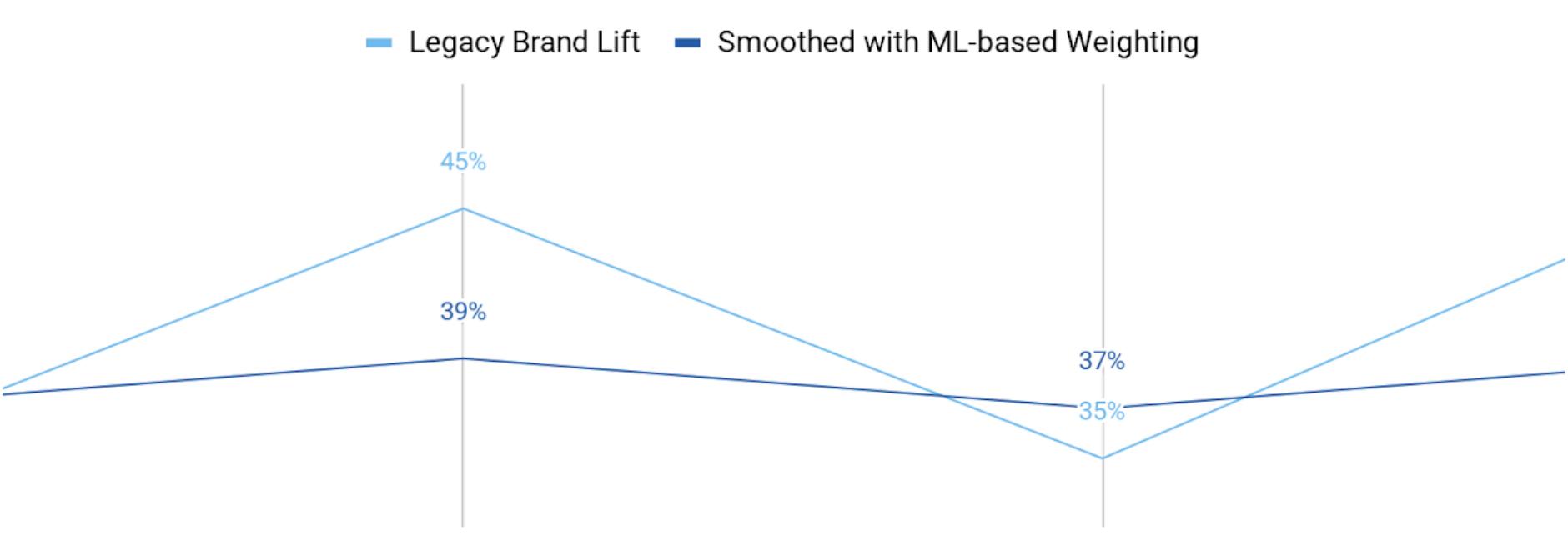 Brand_Lift_graphic