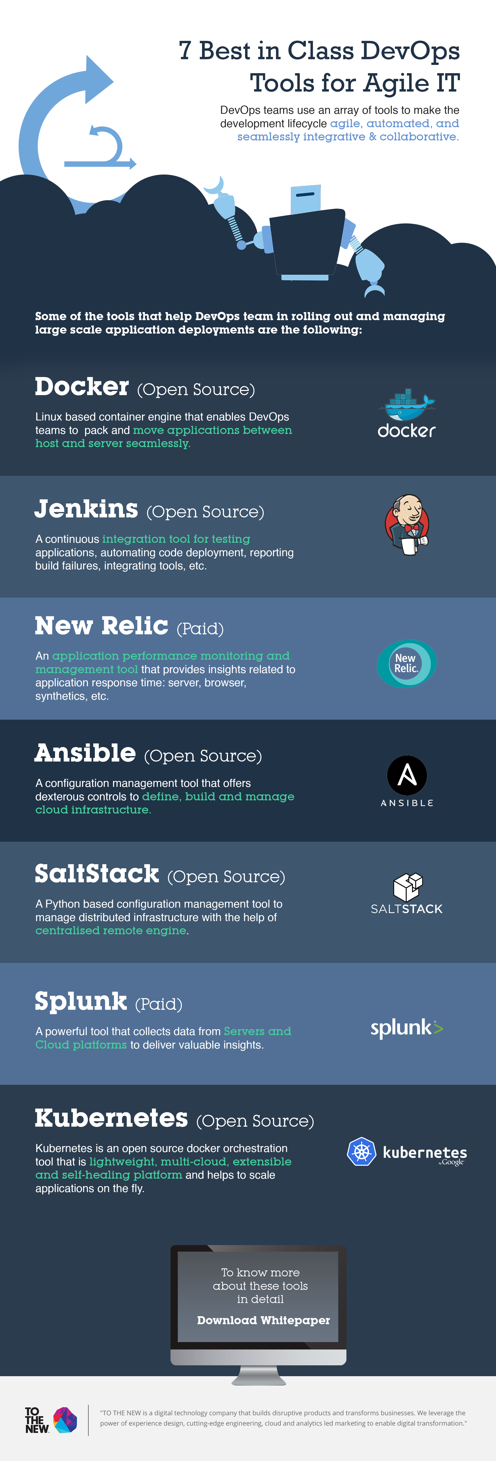 Infographic: 7 Best DevOps Tools for Agile IT | TO THE NEW Blog