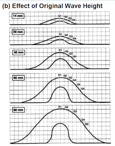 Effect of Wave Diagram Test results