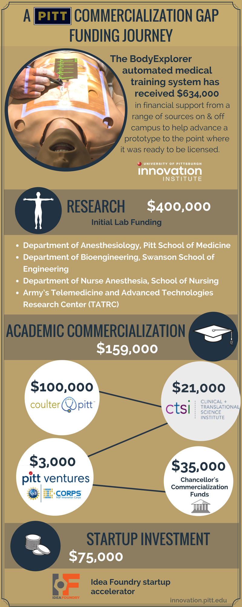 BodyExplorer_A pitt commercialization gap funding journey_FINAL.png