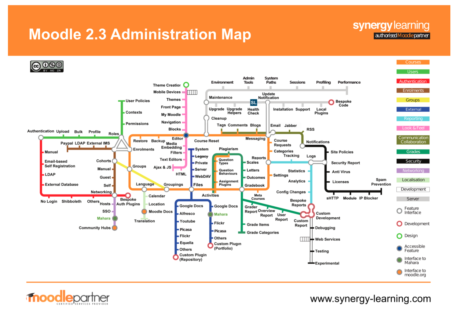 Moodle 2 3 Administration Map