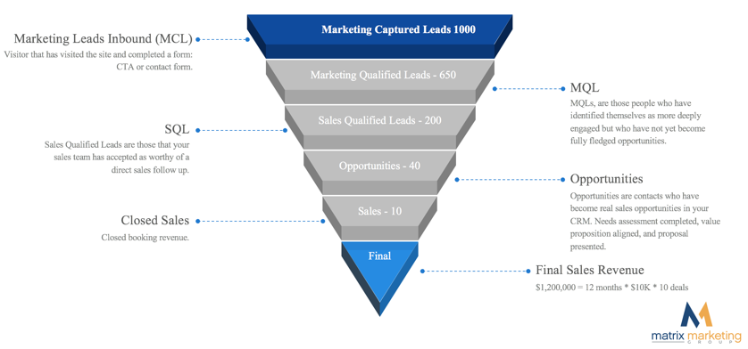 marketing funnel and leads