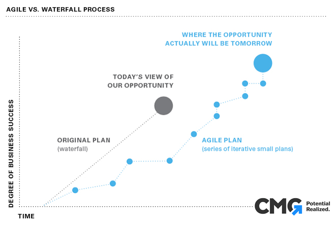 agile marketing technology