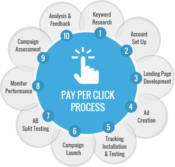 Best Pay Per Click Advertising