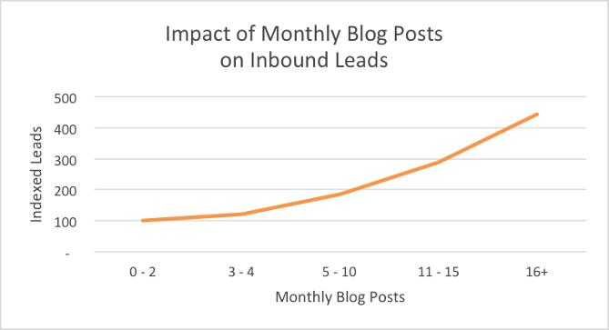 Blog Leads