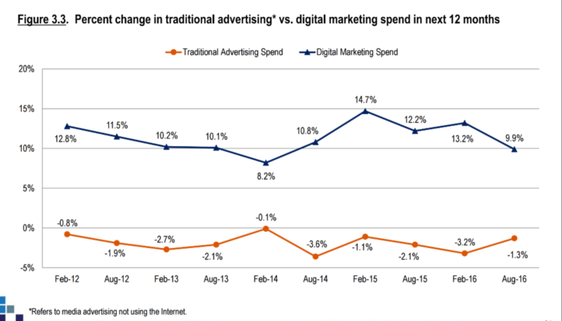 cmosurvey traditions vs digital spend