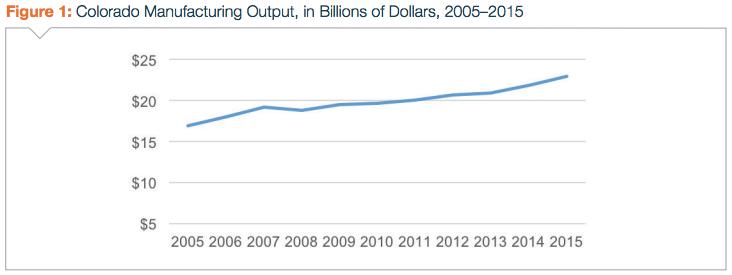 Denver Manufacturing stats