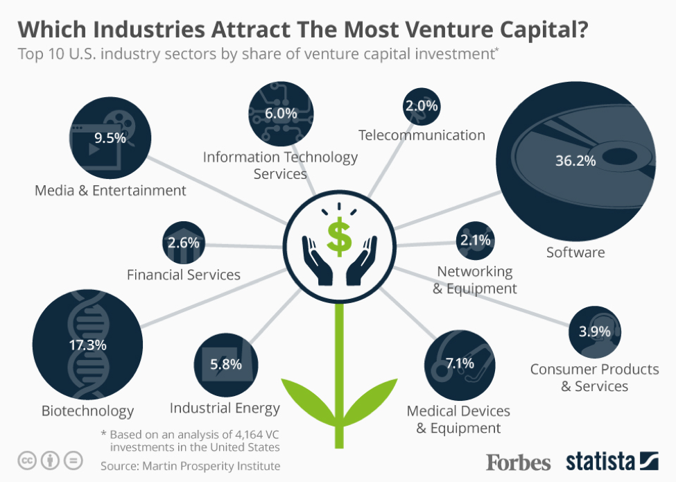 denver venture capital infographic