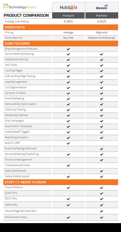 Marketo vs Hubspot Comparison