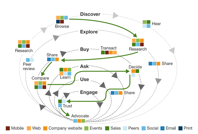 Customer Journey Mapping Matrix Marketing Group - Forrester customer journey mapping