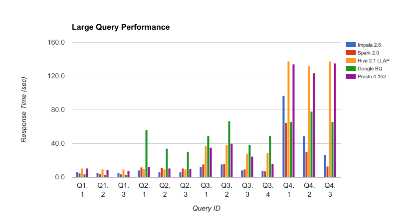 3_BigQuery_Benchmark_LargeQueries.png
