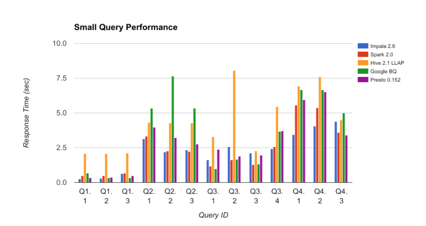 4_BigQuery_Benchmark_SmallQueryPerf.png