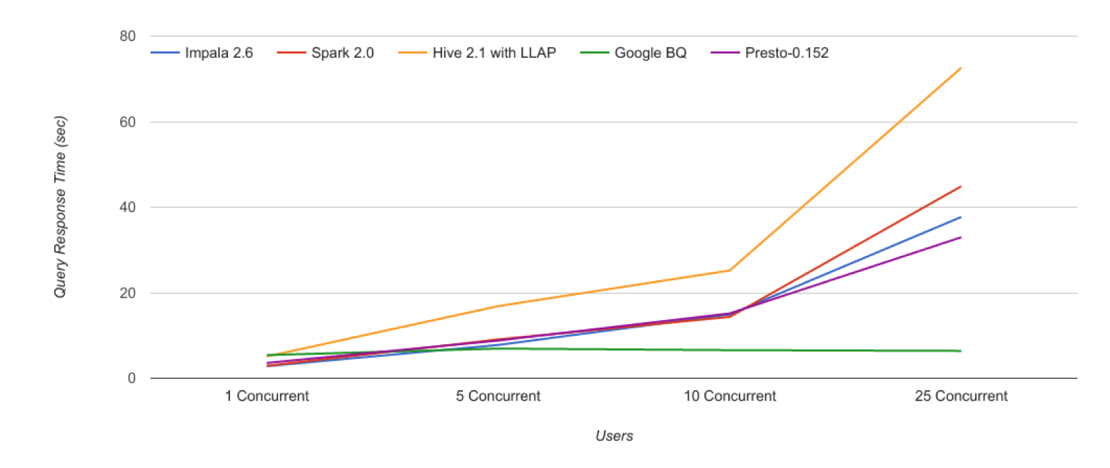 5_BigQuery_Benchmark_Concurrent.png