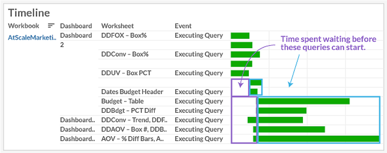 Figure 1.  Tableau Timeline Report that Identifies Concurrency Related Wait Time
