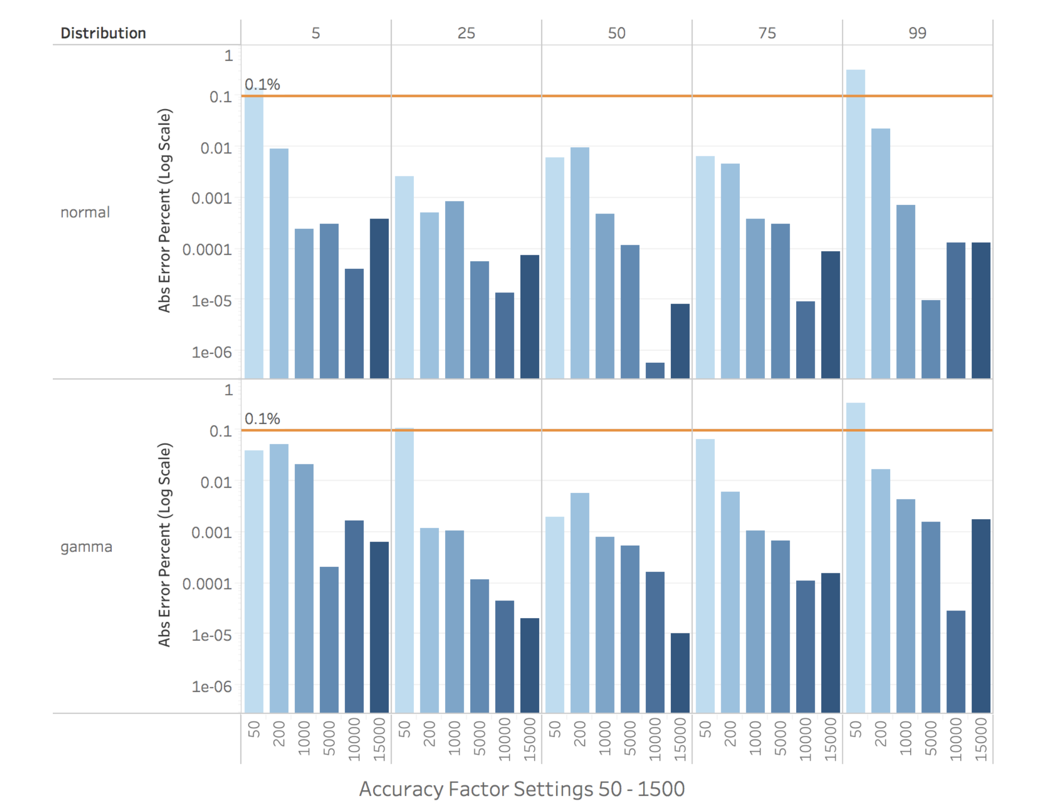 Figure 12. Percentile Estimation Error by Accuracy Factor