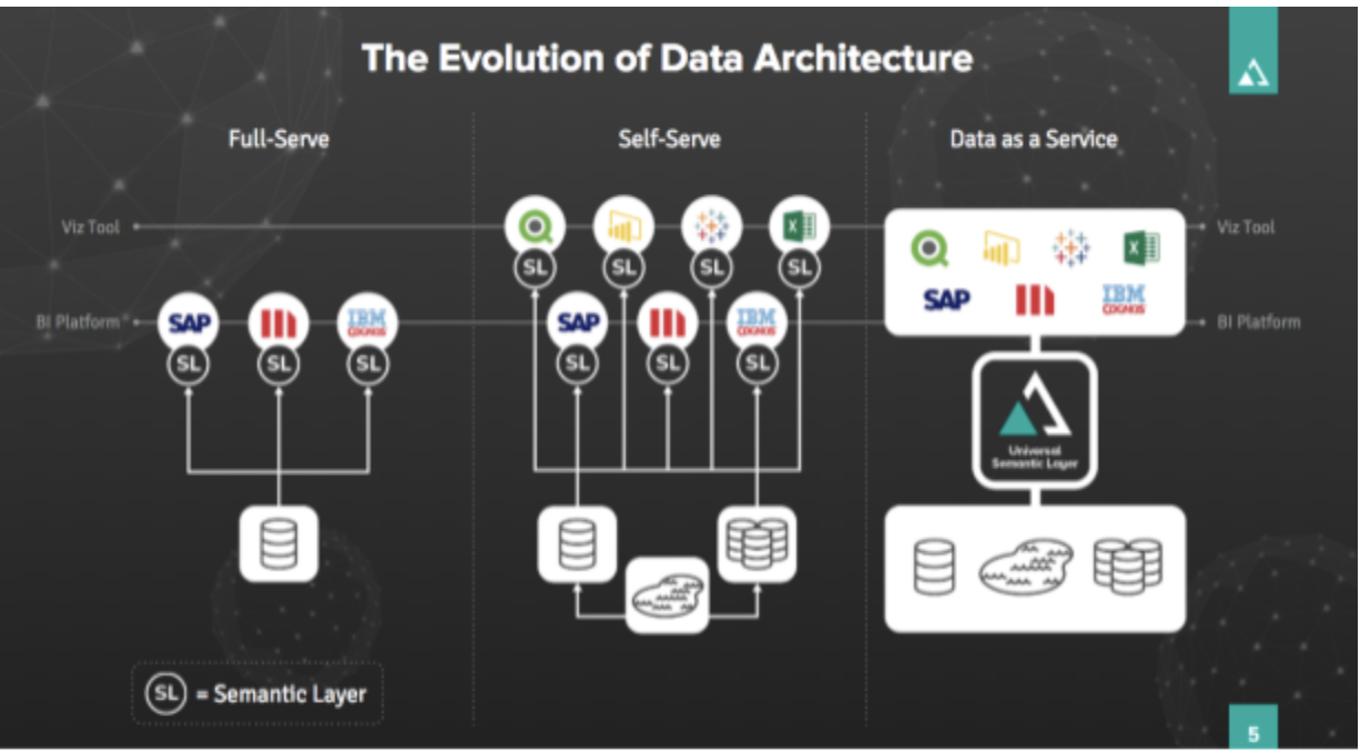 Enhanced Data Architecture yields Faster Time to Insight