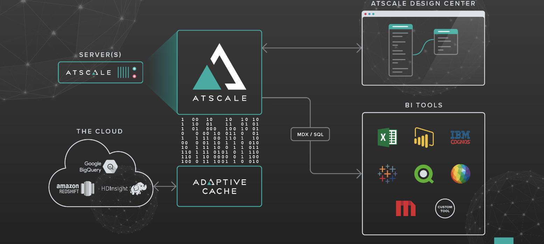 AtScale helps enterprises move data to the cloud.