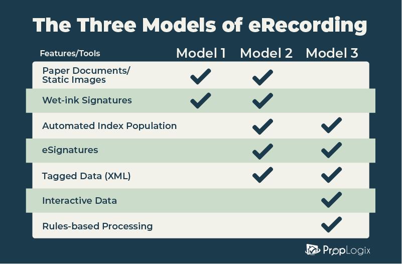 3 models of eRecording