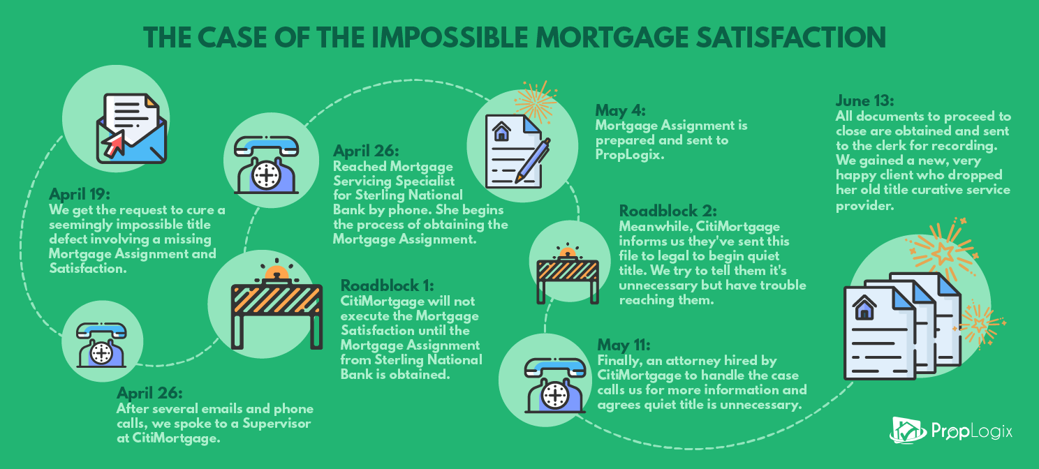 Title Curative Case: The impossible Mortgage Satisfaction