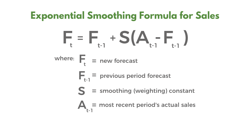 Exponential Smoothing Formula for real estate and title sales