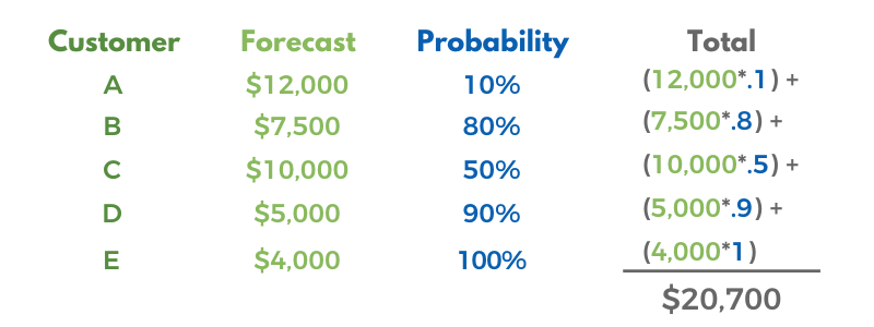 Expected Value Analysis example of sales rep feedback forecasting