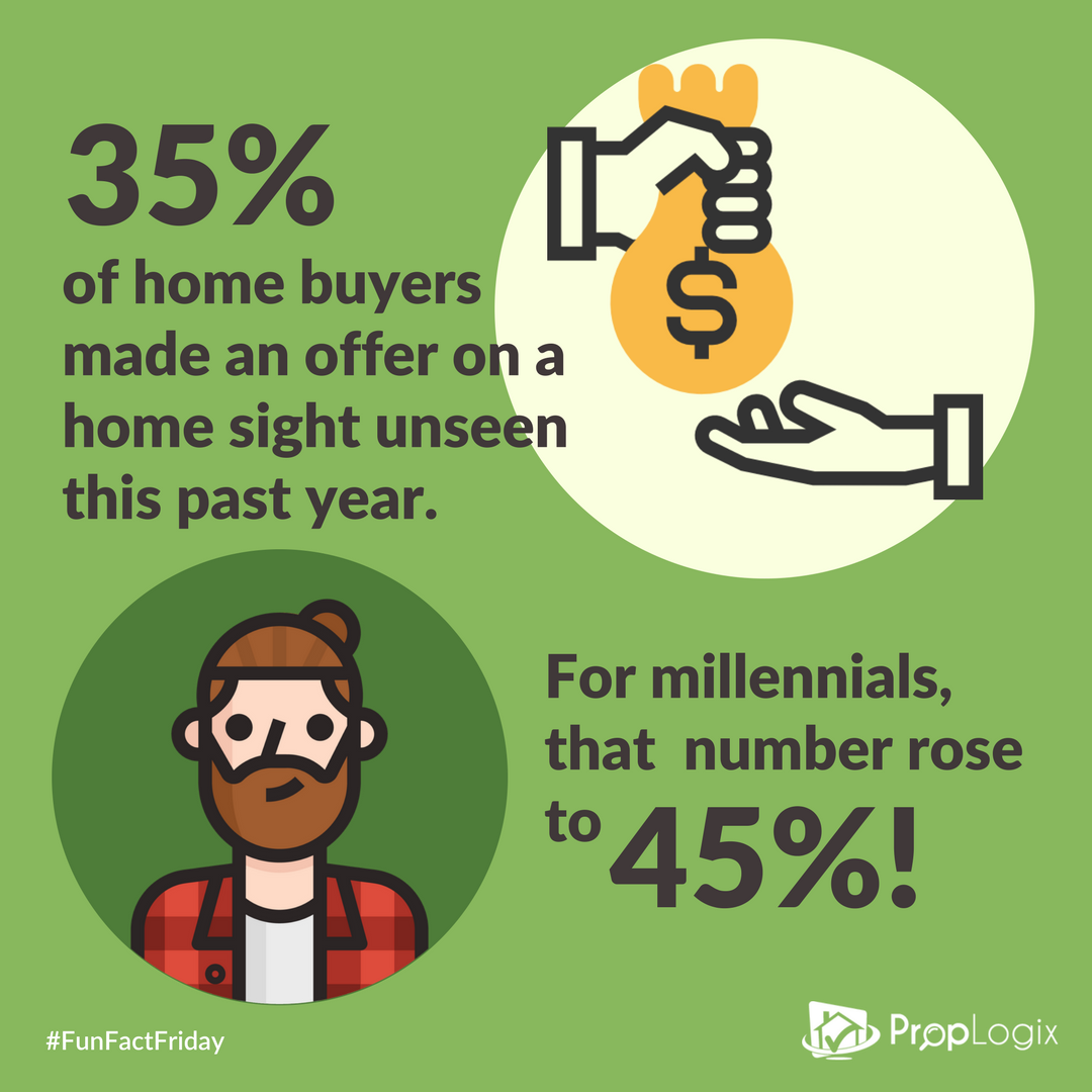 In 2017, 35% of homebuyers made an offer on a house without seeing it