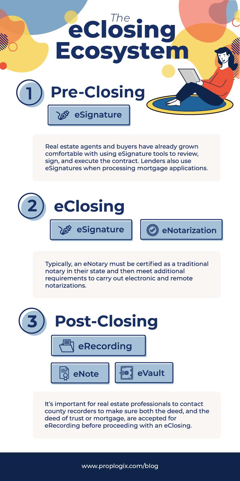 eClosing Ecosystem-01