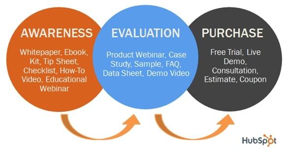Inbound Marketing Buyer Stages