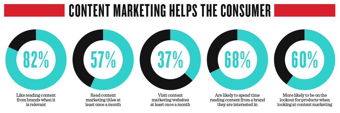 Content Marketing Association Stats - Frozen Lemon Media