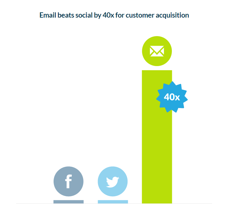 Email Marketing is 40x More Effective Than Social Media-Source Campaign Monitor.png
