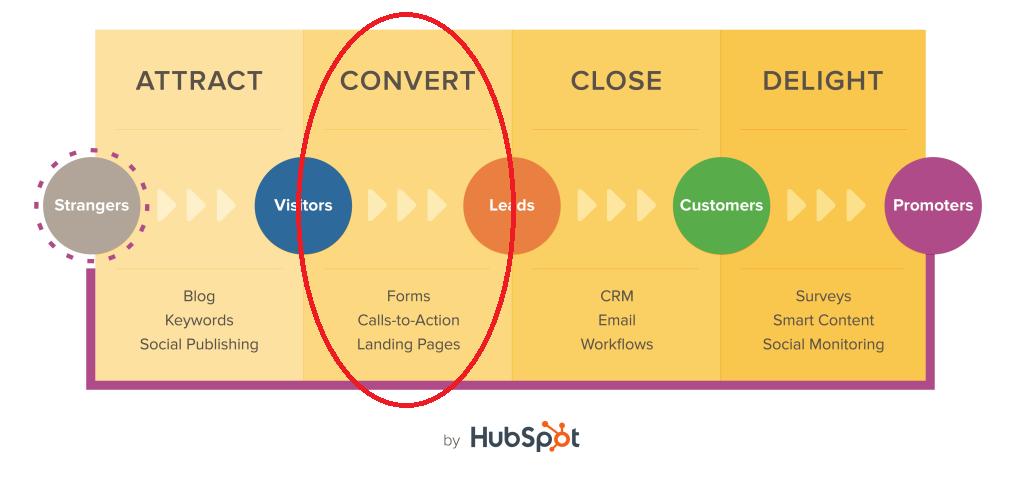 HubSpot Inbound Marketing Methodology-Landing Pages in Convert Stage.png