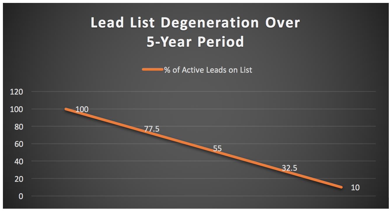 Lead List -Degeneration.png