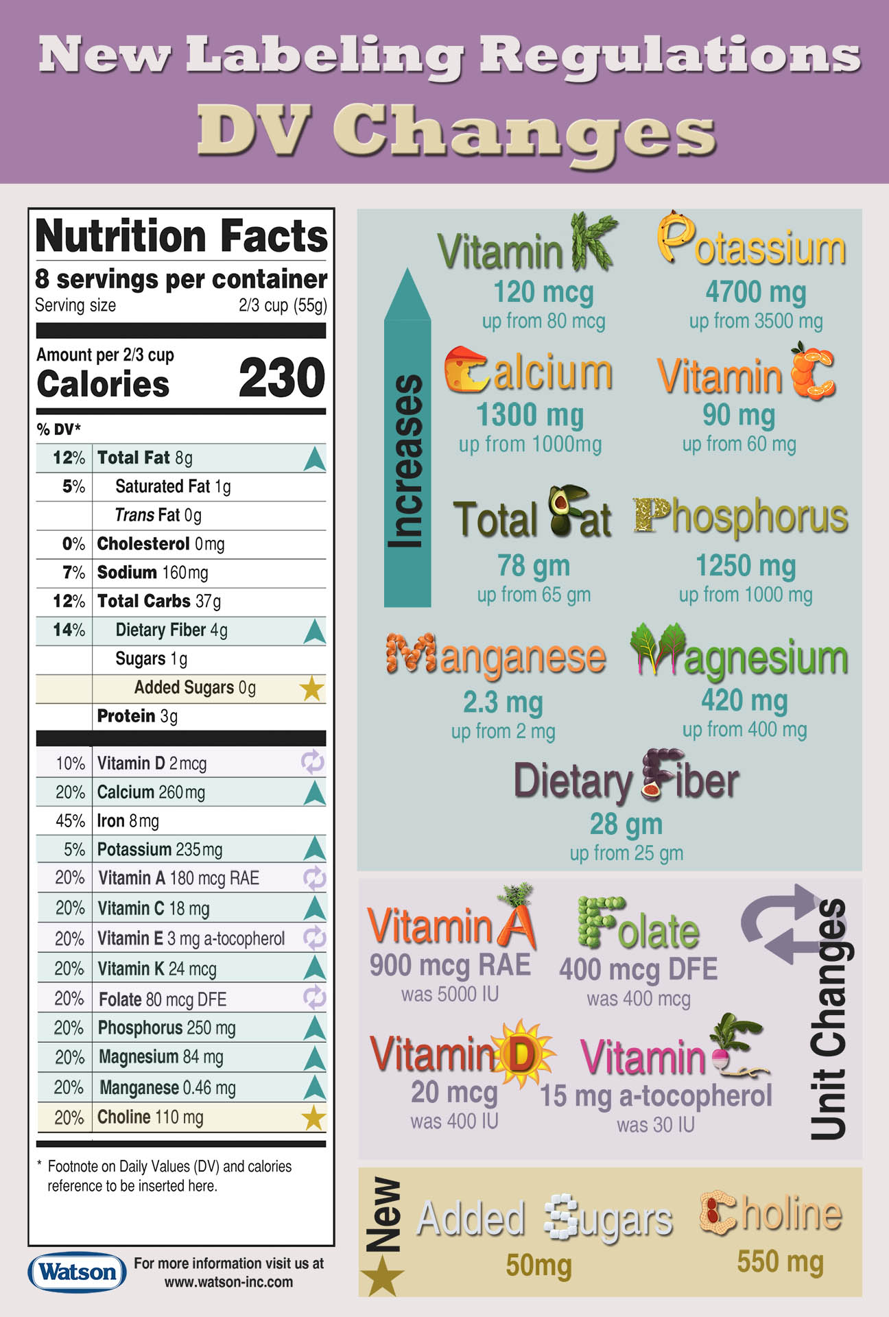 Daily Values And Unit Changes On The New Nutrition Facts Label