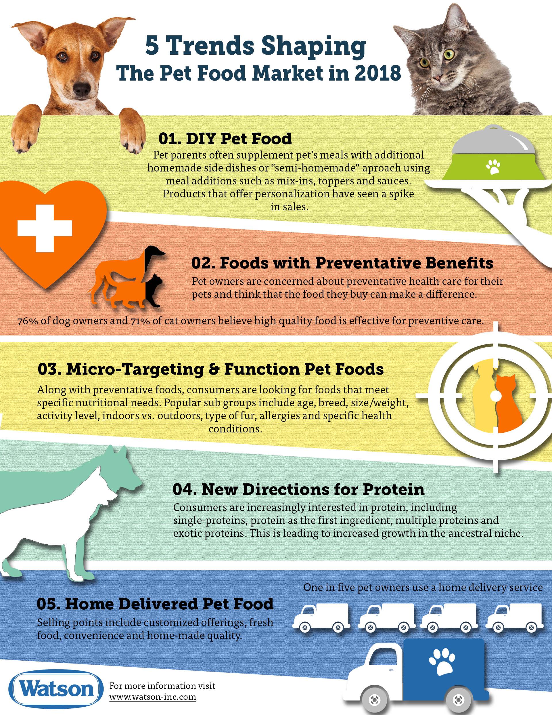 Pet Food Trends 2018