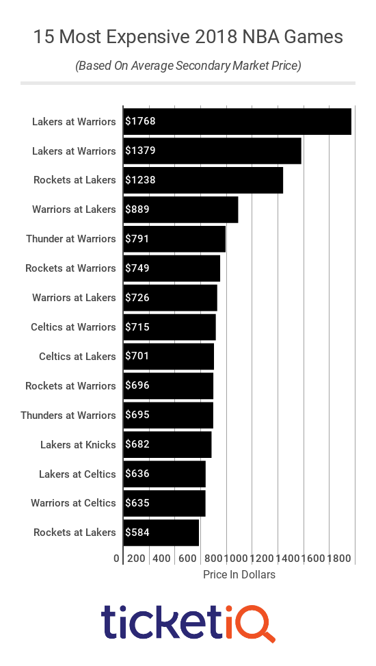 Most Expensive NBA Games 2018-19