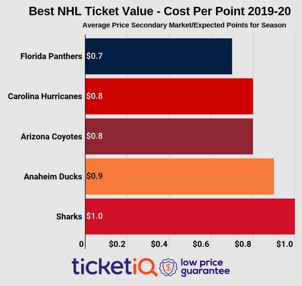 2019-20-nhl-top-ten-cheapest