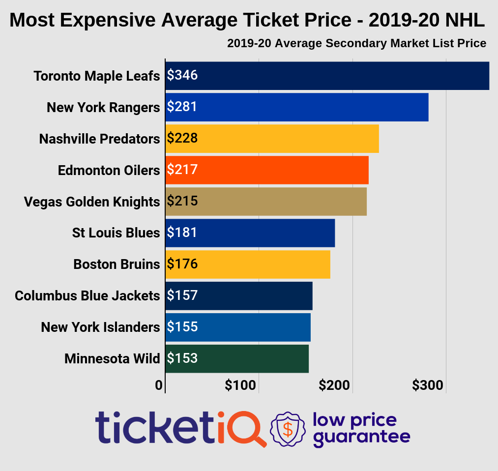 huge selection of c3d00 6bdc8 How To Find The Cheapest NHL Tickets For The 2019-20 ...