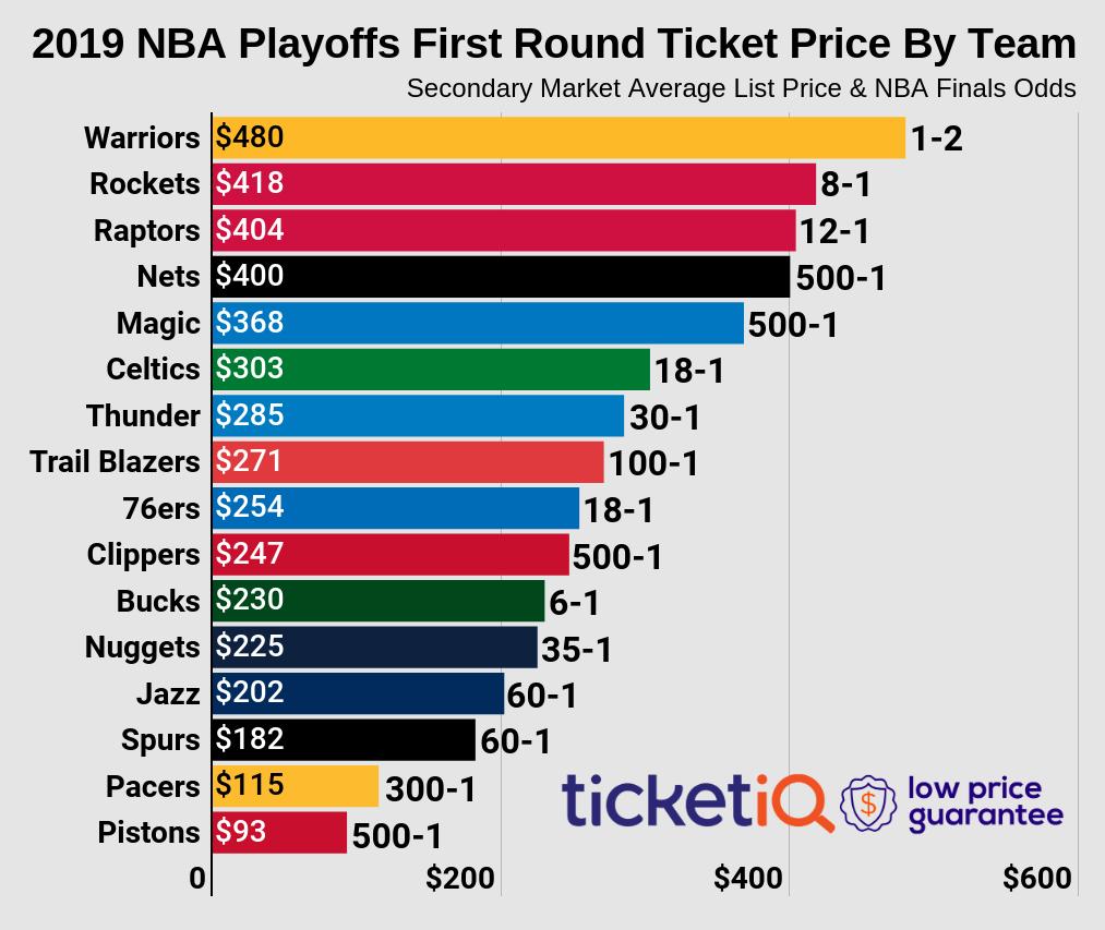 Denver Nuggets Playoff Schedule 2019: Denver Nuggets