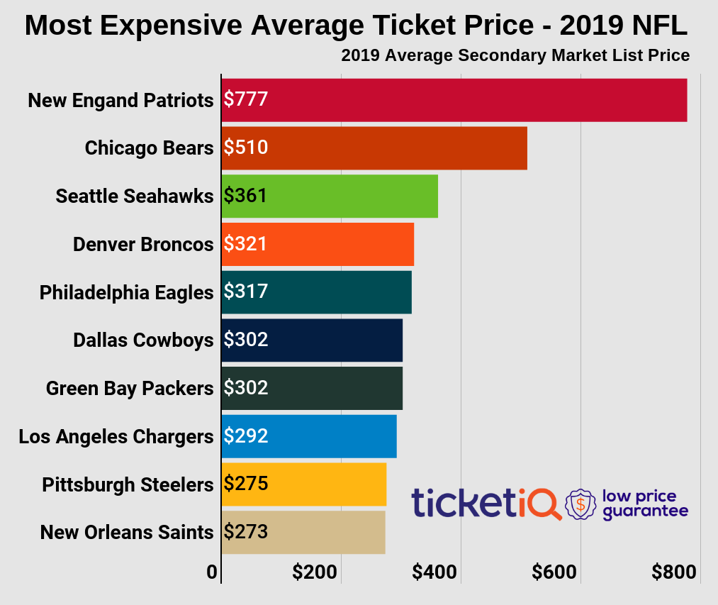 e8b1c768 How to Find Cheapest NFL Tickets in 2019 + Face Value Options + ...
