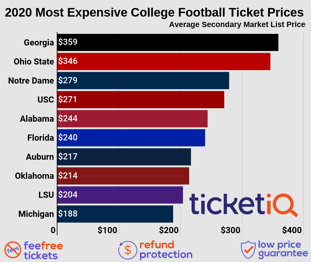 2020-top-ten-college-football-teams-3