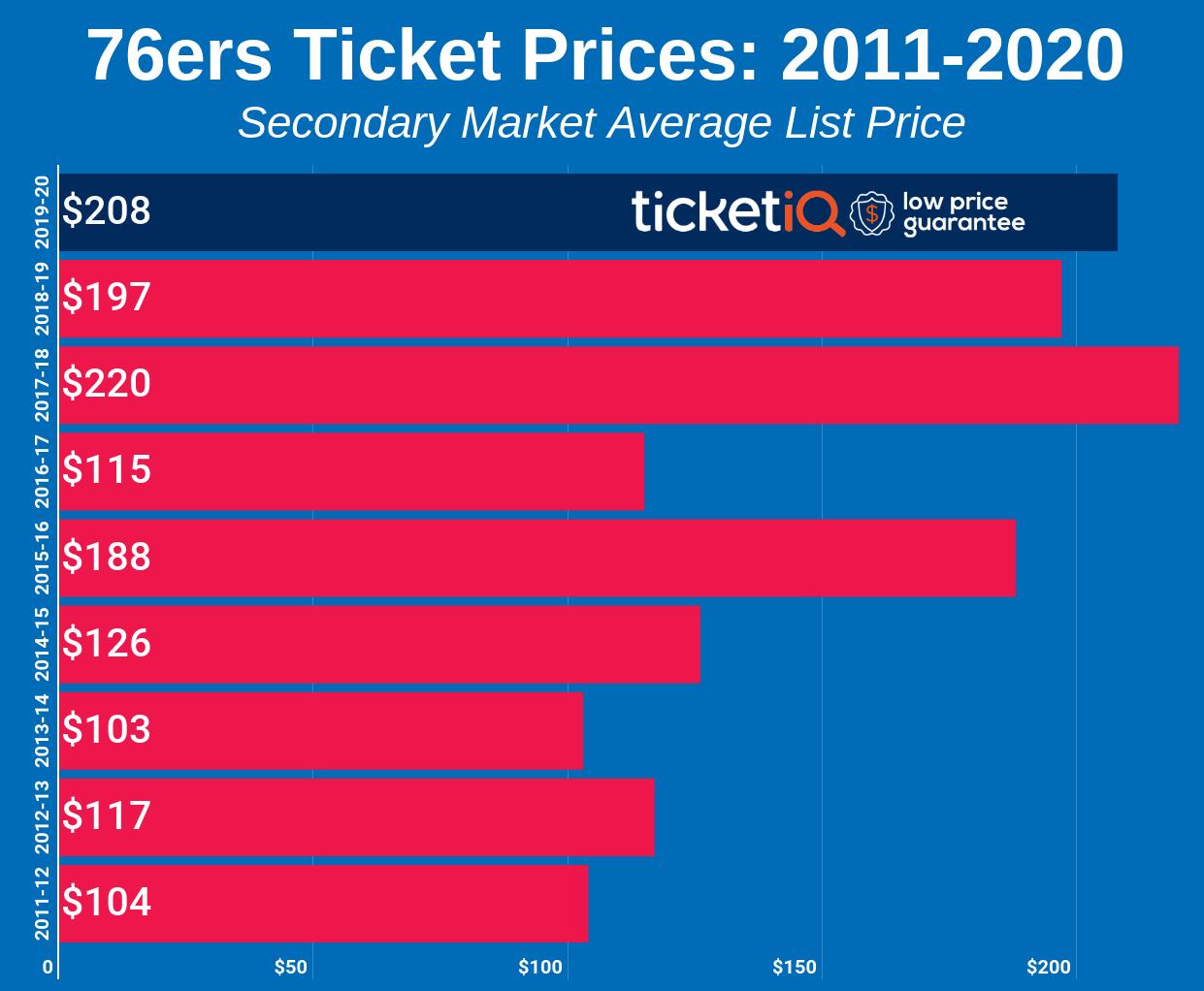 76ers-2011-2020