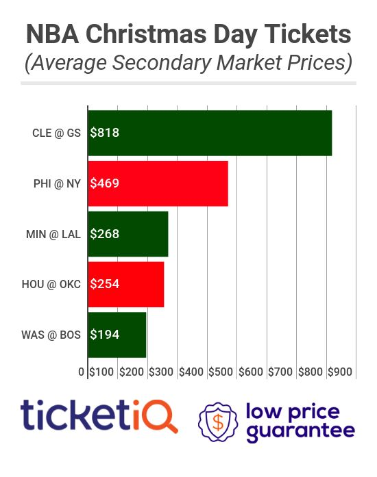 How To Find The Cheapest Nba Christmas Day Tickets Face Value Options