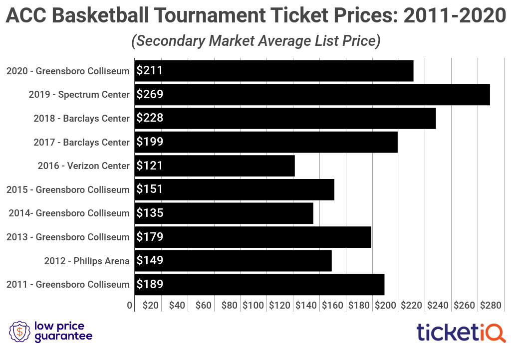 acc-tournament-tickets-2010-2020