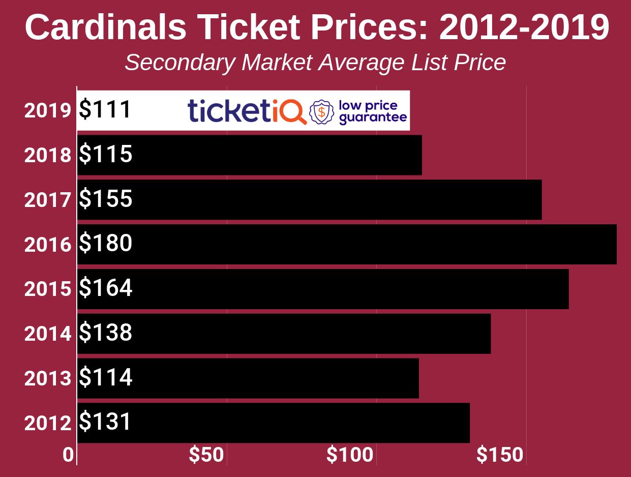6130528b Arizona Cardinals Tickets & Schedule | TicketIQ