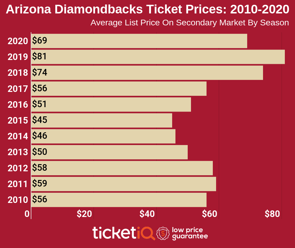 arizona-diamondbacks-2010-2020
