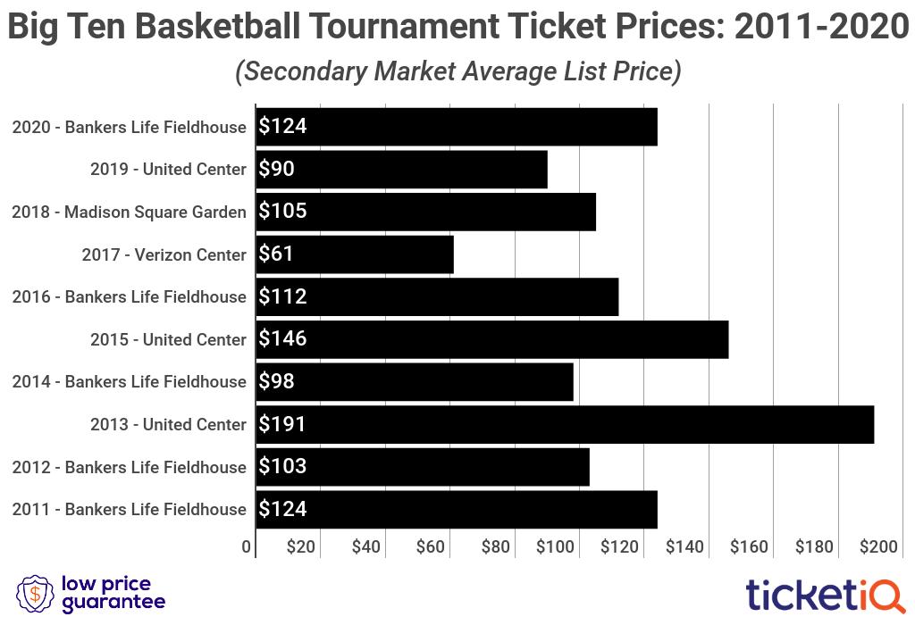big-10-tournament-tickets-2010-2020
