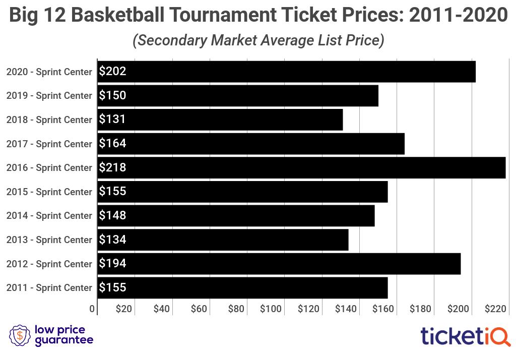 big-12-tournament-tickets-2010-2020