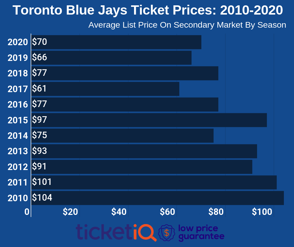 blue-jays-tickets-2010-2020